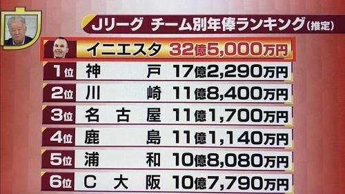 イニエスタとJクラブ年俸比.jpg