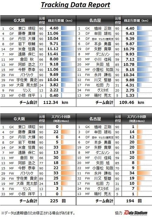 ガンバ名古屋戦2015第4節トラッキングデータ.jpg