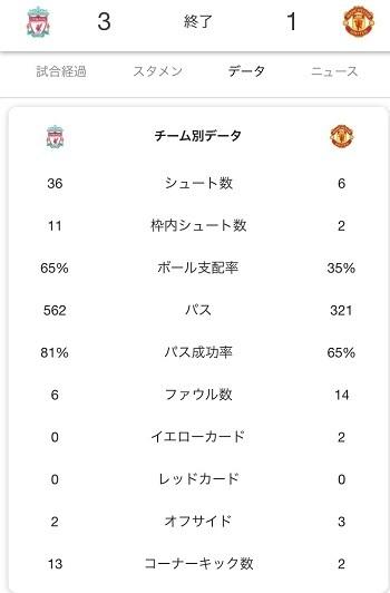 リバプールマンU戦2018第16節スタッツ.jpg