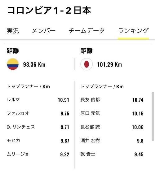 日本コロンビア戦走行距離01.jpg