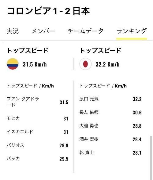 日本コロンビア戦走行距離02.jpg