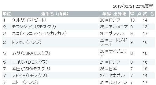 本田20130223得点ランキング.jpg