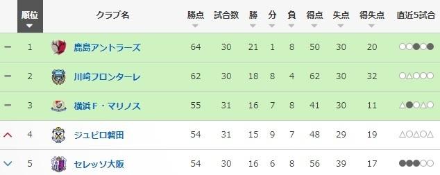 2017第31節磐田順位.jpg