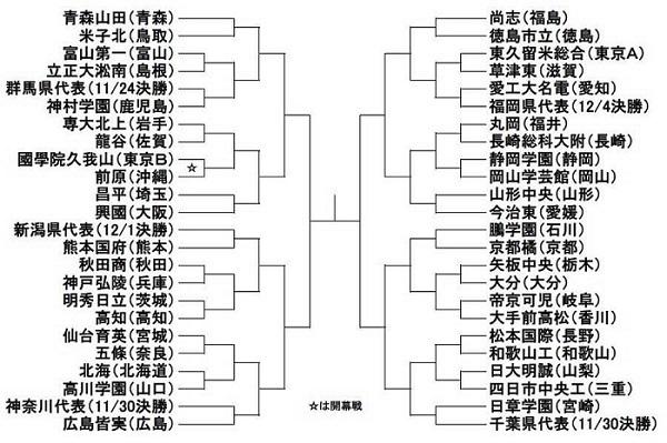 2019選手権組合せ.jpg