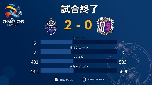 ブリーラムC大阪ACL第3節スタッツ.jpg