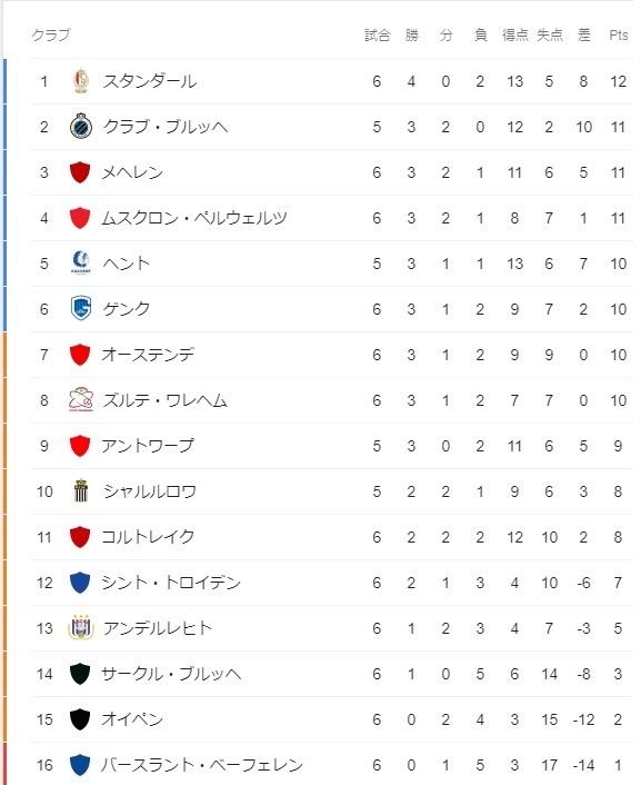 ベルギーリーグ第6節順位.jpg