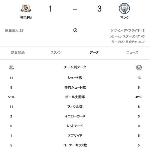 マンC横浜Mスタッツ.jpg