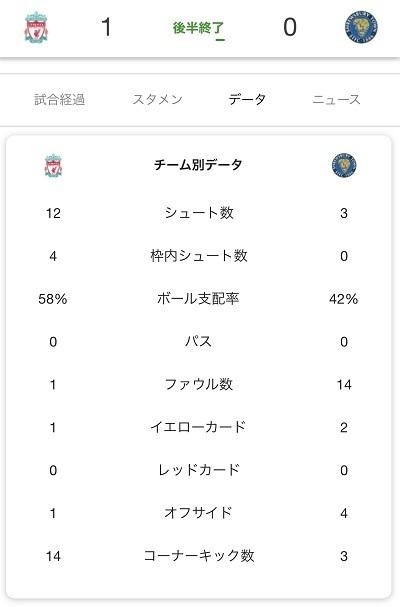 リバプール2020FA杯再試合スタッツ.jpg