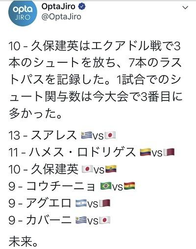 久保南米選手権第3節シュートラストパス数比較.jpg