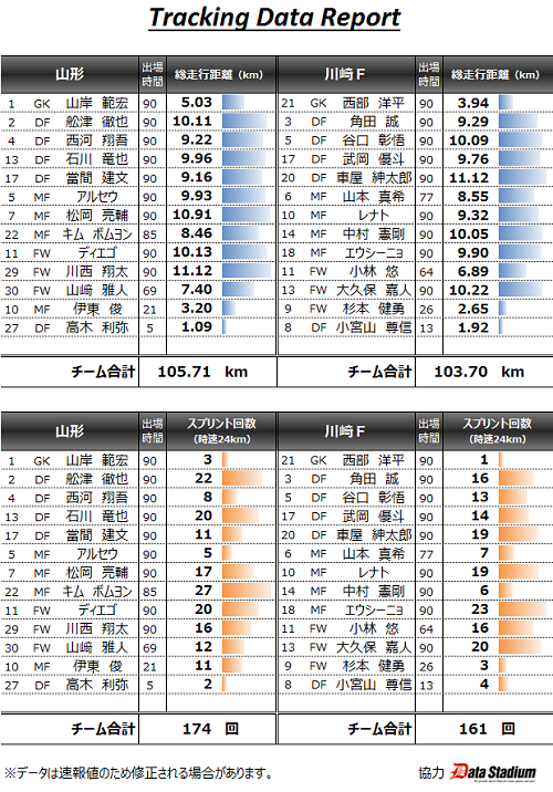 山形川崎戦トラッキングデータ.png