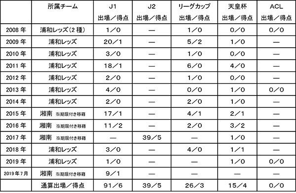 山田直輝出場記録.jpg
