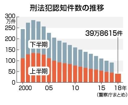 日本・刑法犯認知件数.jpg