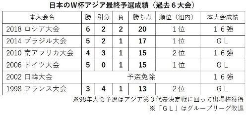日本代表過去6大会アジア最終予選成績.jpg
