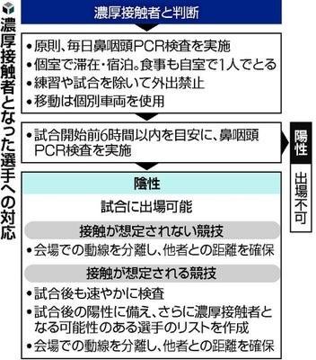 東京五輪検査ルール.jpg