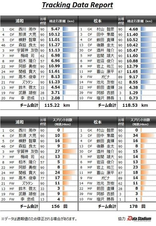 浦和2015第4節スタッツ.jpg