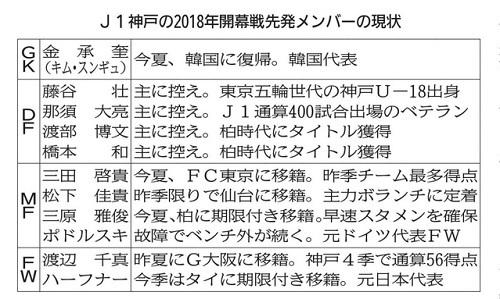 神戸2018開幕戦メンバー現状.jpg
