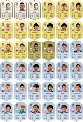 FIFA19上位日本人選手データ.jpg