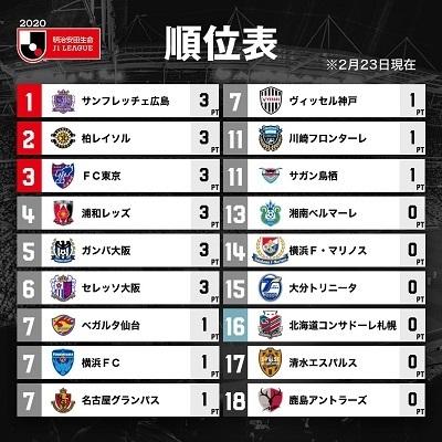 Jリーグ2020開幕戦順位.jpg