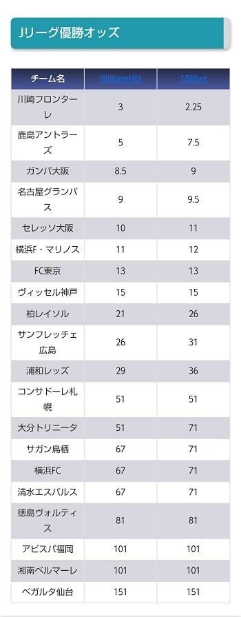 Jリーグ2021優勝オッズ.jpg