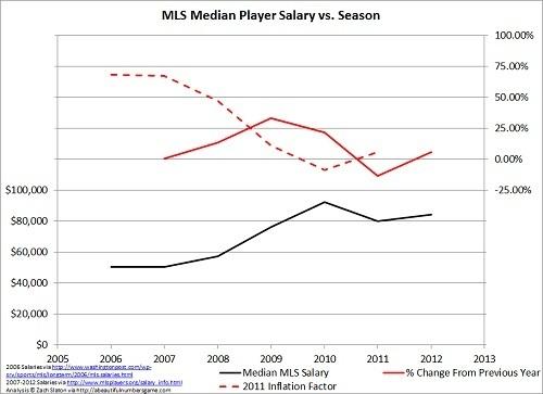 MLS成長率.jpg