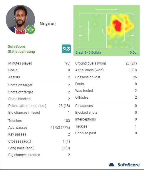 neymar2020南米予選ボリビア戦スタッツ.jpg